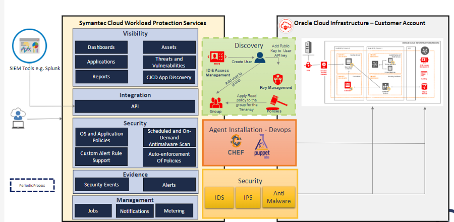 Cloud Workload Protection architecture - Oracle Cloud Infrastructure (OCI)