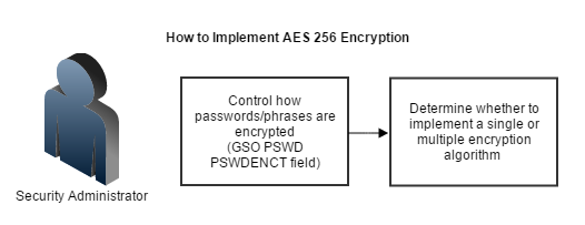 Implement AES 256 Encryption