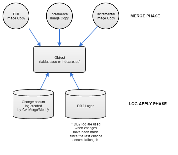 Object Recovery Process Flow