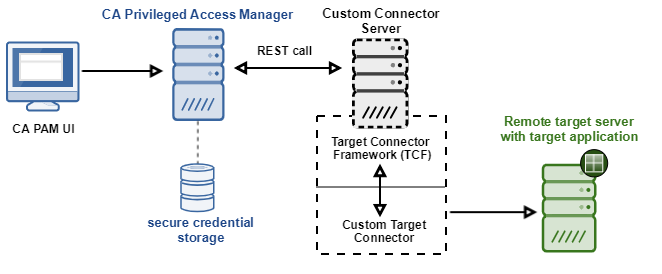 Develop Custom Connectors for Remote Targets