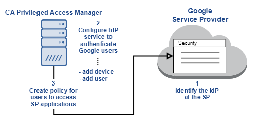 Configure CA PAM as an Identity Provider (IdP)