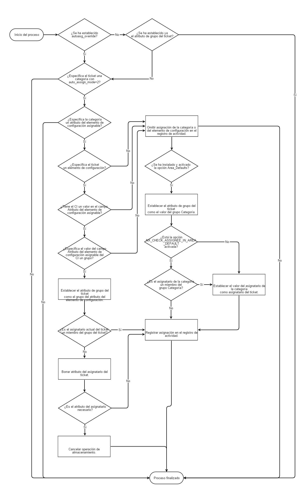 Cómo Empezar A Implementar La Asignación Automática