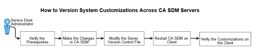 Diagram depicting How to Version System Customizations Across CA SDM Servers