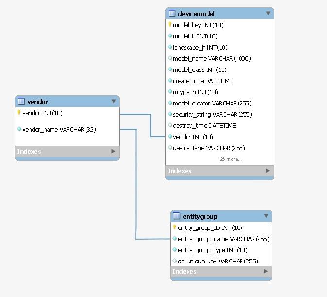 reporting' Database