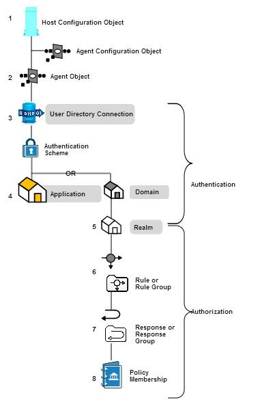 policy objects and authentication performance