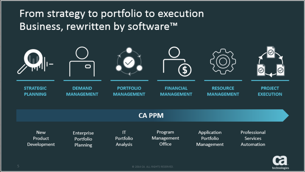 This figure illustrates how you can use CA PPM to manage the entire product innovation lifecycle and make more informed strategic investments for ongoing organizational programs.
