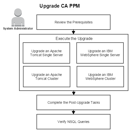 This image shows how to upgrade CA PPM