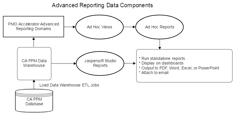 Advanced Reporting Data Components