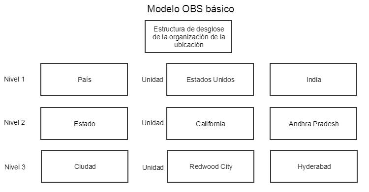 Configuración De Una Estructura De Desglose De La