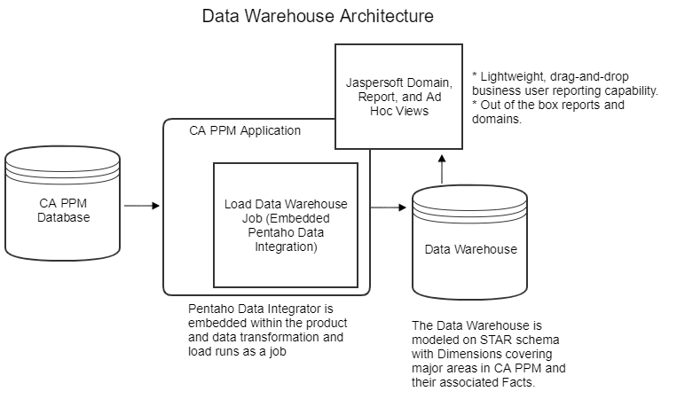 Install and Configure the Data Warehouse