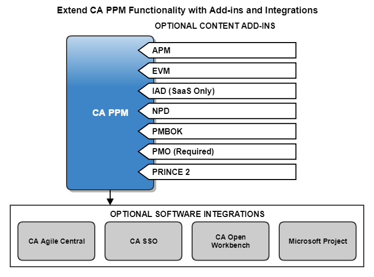 Extend CA PPM functionality with optional add-ins and integrations