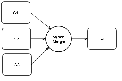 Image showing how a Merge join type is used in a process flow
