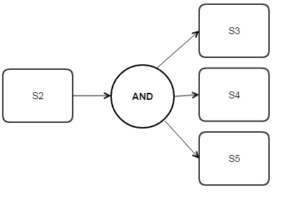 Image showing how a split is used in a process flow