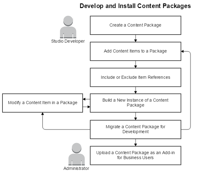 Image showing how to develop and install a content package