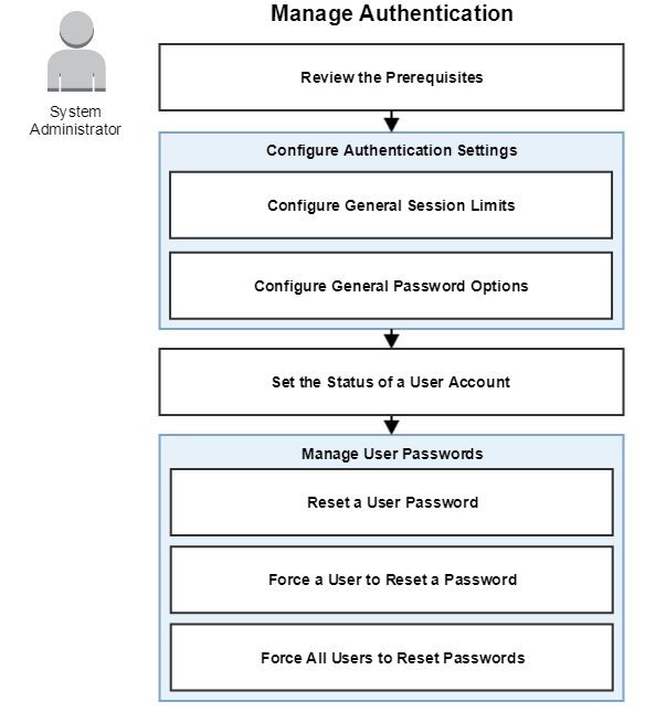 Configure Secure Authentication, User Accounts, and Passwords
