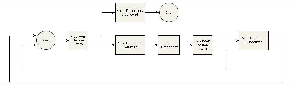 Image showing a sample process flow diagram for the Project Manager Approval process.