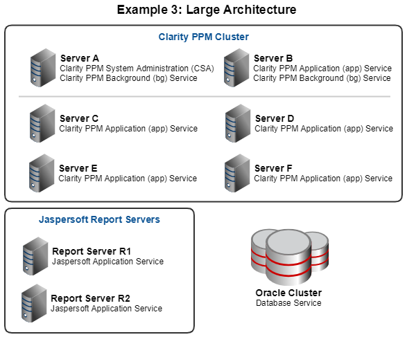 This diagram shows a large architecture example