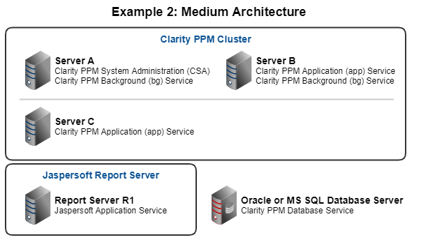 This diagram shows a medium architecture example