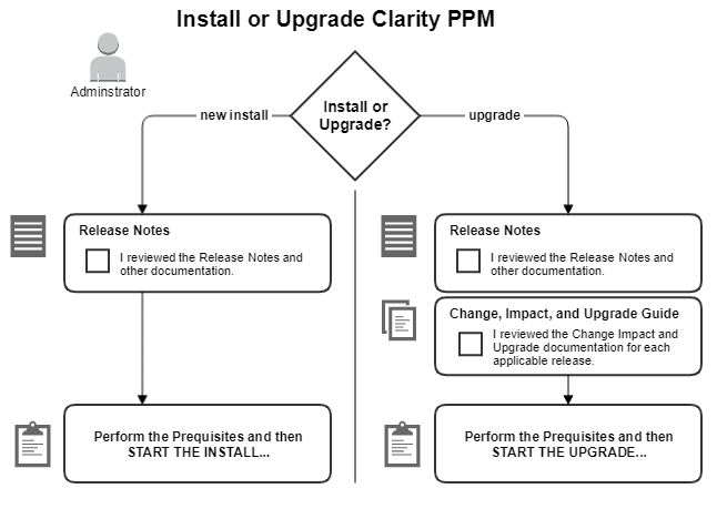 This image displays the high-level process for installing CA PPM.