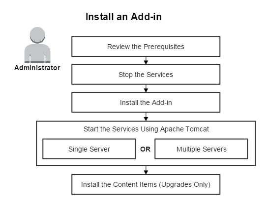 This image shows the steps for installing an add-in