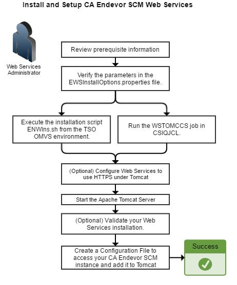 install-and-set-up-ca-endevor-scm-web-services