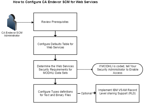 Configure CA Endevor SCM for Web Services