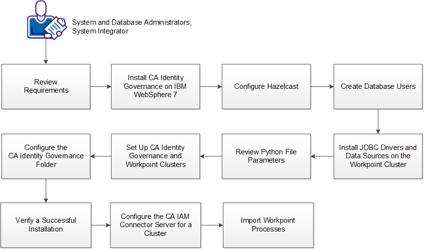 Install CA Identity Governance with IBM WebSphere Cluster