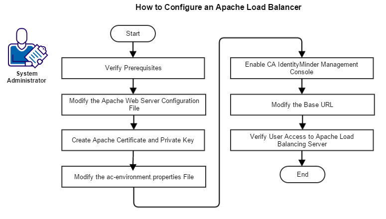 How to Configure the Apache Load Balancer