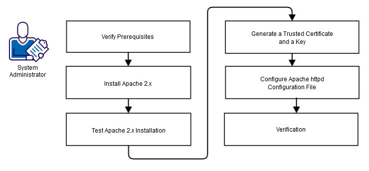 Apache proxypass