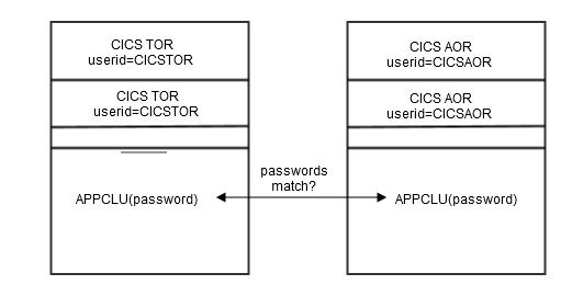 Defining Bind-Time Security