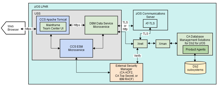 Review Mainframe Team Center Architecture