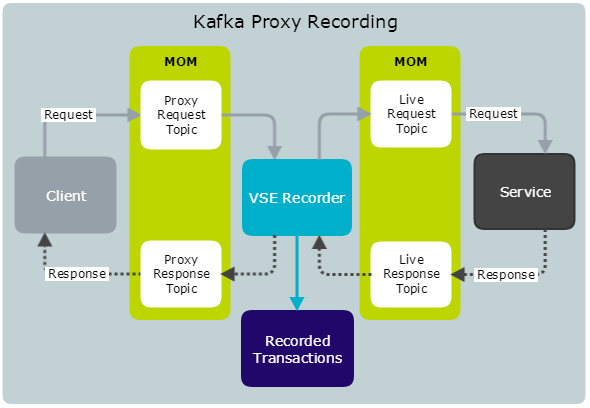 Kafka Proxy Recording