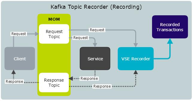 Kafka Topic Recorder