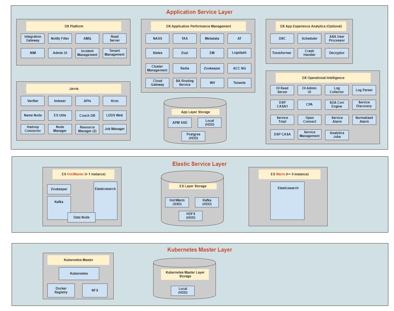 Deployment Architecture