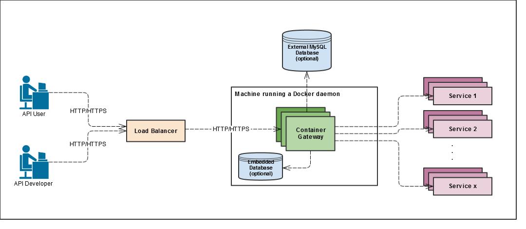 Docker Native Deployment Diagram