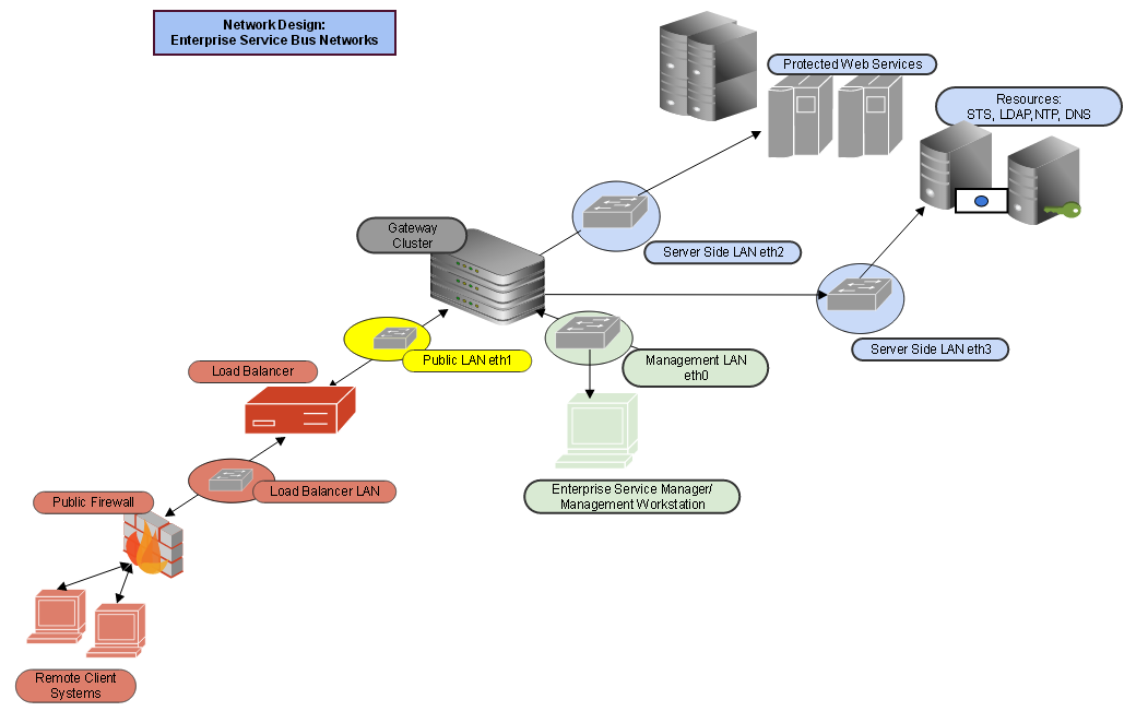 Network deployment three and four domain network