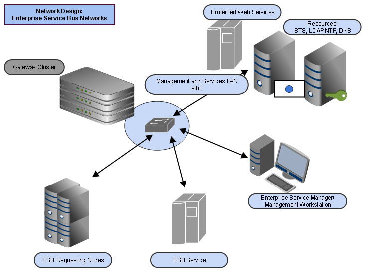 Network deploymentsingle domain network