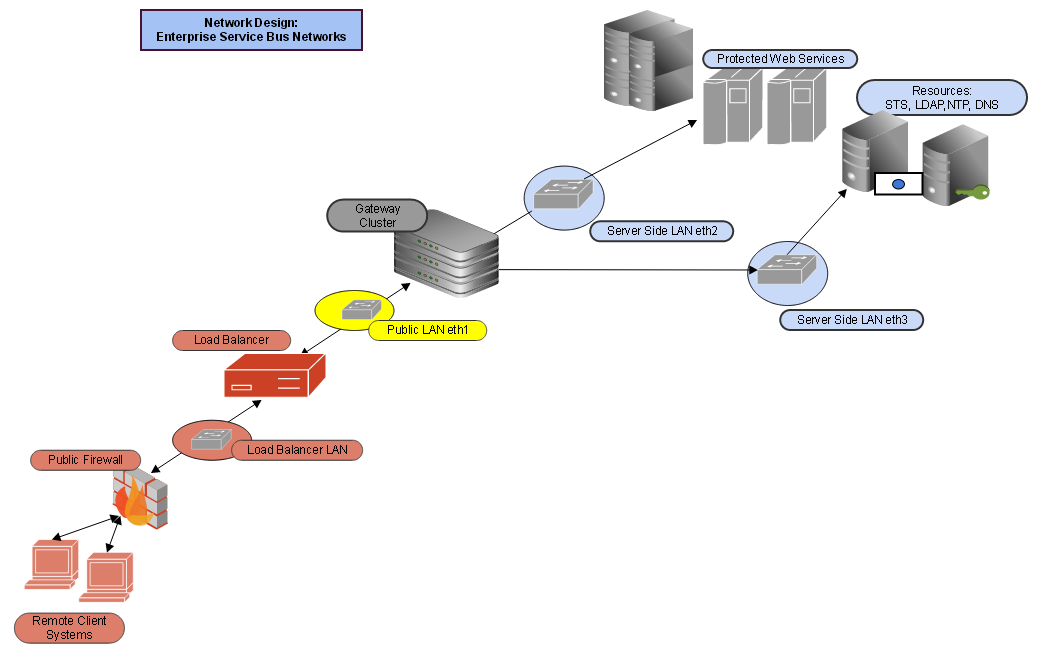 Network deploymenttwo domain network