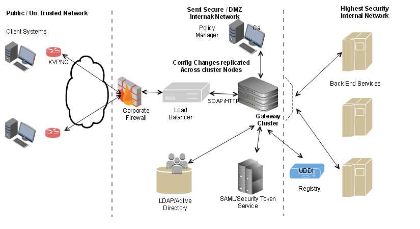 Production network architecture