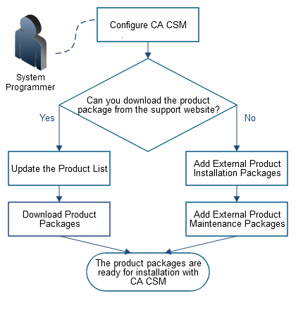 Acquire Product Using CA CSM