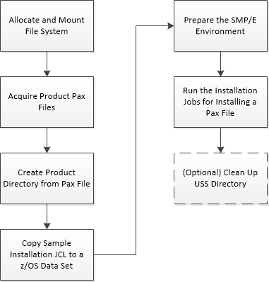 This image shows the workflow for a system programmer to install a product pax file using SMP/E JCL. The workflow covers from the allocate step to the optional USS directory cleanup.