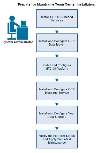 prepare-for-mainframe-team-center-installation