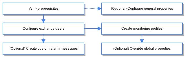 ews_response IM Configuration