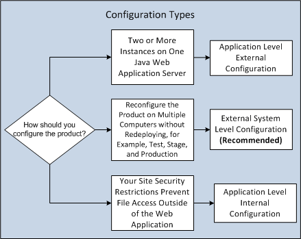 Install, Configure, and Deploy Multiple Instances on One