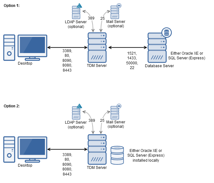 TDM server and database server architecture options