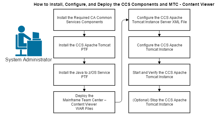How to Install and Configure the CCS Components and Deploy