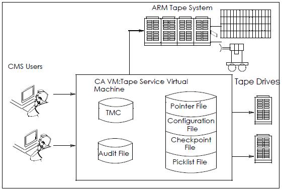 CA VM:Tape Files