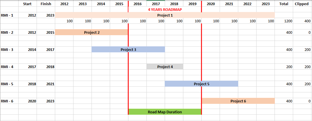 The image shows how metrics for roadmap items are clipped to match the roadmap duration