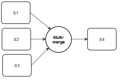 Image showing how a Multi-Thread join type is used in a process flow