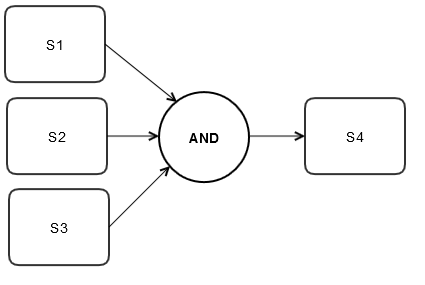Image showing how a Rendezvous join type is used in a process flow